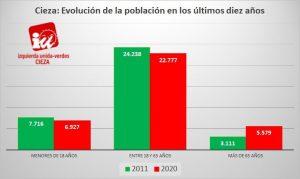 Preocupación en Jóvenes de IU-Verdes de Cieza por el envejecimiento de la población en el municipio en los últimos 10 años